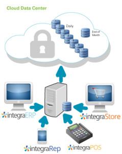 Cloud Backup ERP Cloud Software Azure Cloud
