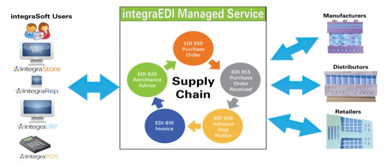 integra EDI managed Service EDI Software